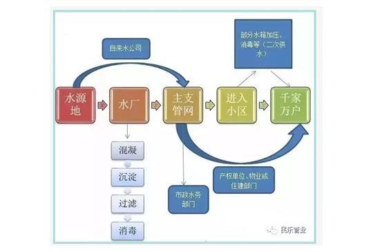 二次供水设备商业计划书--济南商业计划书